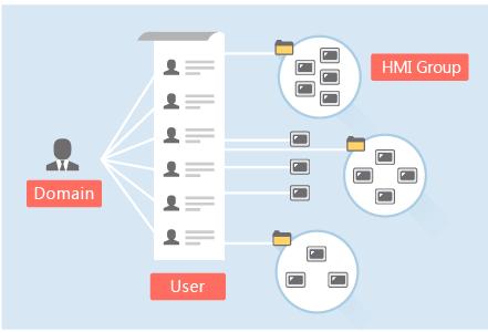 Weintek Easy Access Human Machine Interface HMI remote control via VPN feature
