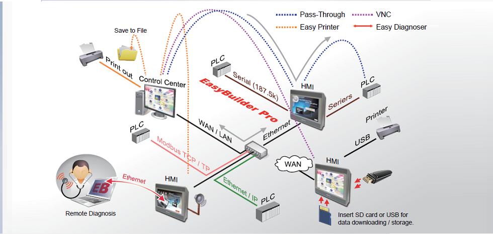 Weintek HMI network applications